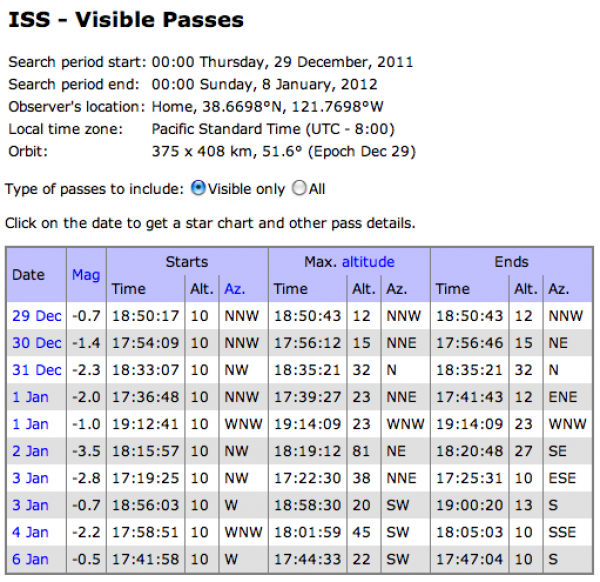 ISS visible passes chart