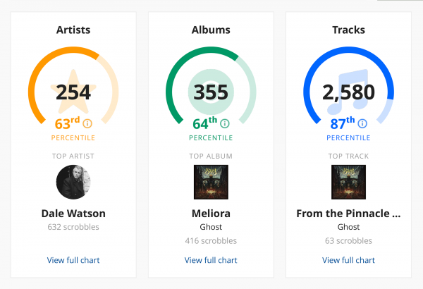 Artist, album, and song stats 2016
